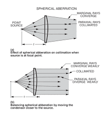 figure 3 a shows the effects of spherical aberration in a single element condenser b shows how moving the lens toward the source can be a useful