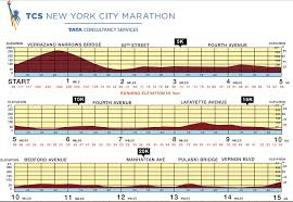 Nyc Marathon Elevation Chart 19 Skillful Ny Marathon Elevation Chart