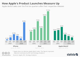 Chart How Apples Product Launches Measure Up Statista