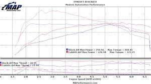 2015 2 3l Turbo Ecoboost Mustang Dyno Results Using Cobb V3 Accessport Ap3 For 003