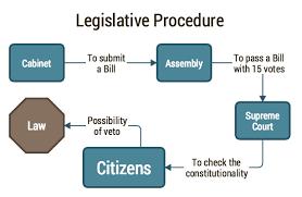 Derived Citizenship Chart Liberland