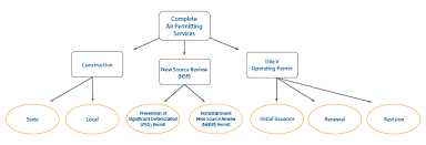 Building Permit Flow Chart Cpp Announces Building Downwash Modeling Tool Cpp Wind