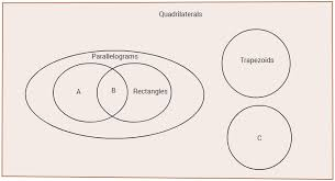 Venn Diagram Of Quadrilaterals Venn Diagram Of Quadrilaterals Under Fontanacountryinn Com
