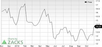 Fiat Chrysler Fcau Surges Stock Moves 7 6 Higher