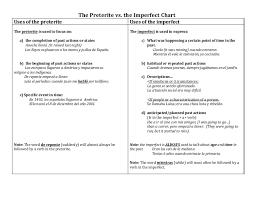 Preterite And Imperfect Chart The Preterite Vs Imperfect Chart