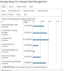 salary for front desk hotel elegant front desk salary hostgarcia