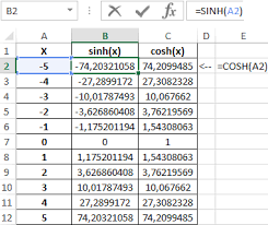 Cos Value Chart Trigonometric Sin Cos Functions In Excel For Sine And Cosine
