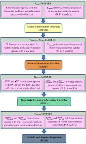 Macronutrient Chart Flow Chart Of Chemometric Method In Macronutrient Models