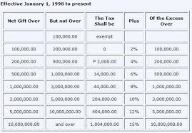 Bir Tax Chart Are Donations To Yolanda Victims Taxable