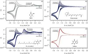 Comparing the Relative Reactivities of Food and Vitamin Molecules Toward  Electrochemically Generated Superoxide in Dimethylformamide - Lauw - 2017 -  ChemElectroChem - Wiley Online Library