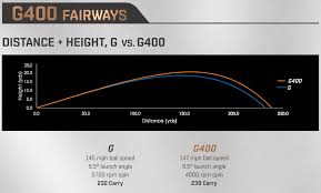 Ping G400 Lie Angle Chart Ping G400 Series Part 2 Fairways Hybrids And Crossover