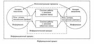 Реферат Информационные процессы как ядро информационной теории  Информационные процессы как ядро информационной теории