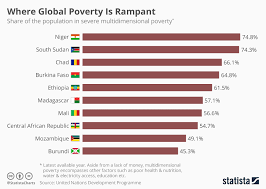 Poverty Chart 2019 Chart Where Global Poverty Is Rampant Statista