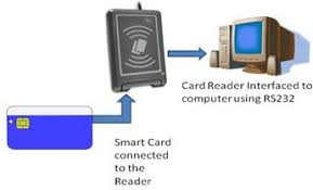know about smart card technology practical example working of smart card