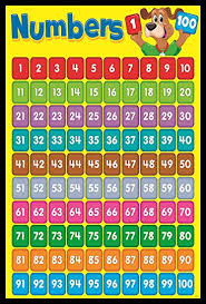 Idecor Maths Colorful Counting Chart For Kids Child Learning Numbers Wall Posters For School Size 12x18 With Matte Finish 300 Gsm Quality
