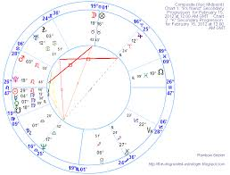 T Square In Composite Chart The Disgruntled Astrologer