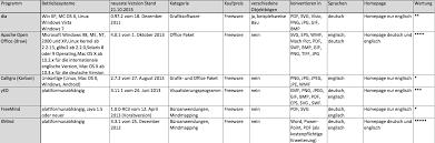 Freeware F R Organigramme Zusammenfassung Des Softwaretest