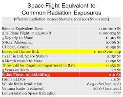Banana Equivalent Dose Chart A Translunar Laboratory Hurrah By Tedd Roberts Baen