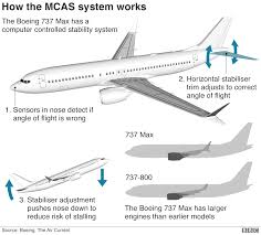 Stability Chart Aviation Ethiopian Airlines 737 Max Crash Six Charts On What We Know