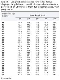 Bpd Chart Week By Week Longitudinal Reference Ranges For Fetal Ultrasound Biometry