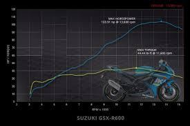 2016 Suzuki Gsx R600 Review