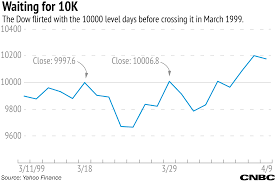 If Markets Dont Get To Dow 20 000 On Friday It Could Take