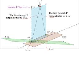 parallel planes equations. vector template parallel planes equation : calculus - perpendicular to 2 non-parallel equations