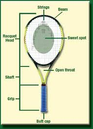 Get the best deal for tennis racquets from the largest online selection at ebay.com. Choosing The Right Tennis Racket For Your Game Activesg