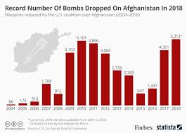 The U S Never Dropped As Many Bombs On Afghanistan As It