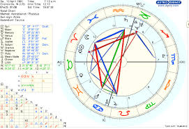Moon Sign Chart 2012 All Aries Chart Ruled By Cancer And The 12th House
