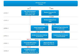 Ofac Organizational Chart Know Your Ultimate Beneficial Owner Or Face The Consequences