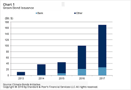Bond Market Live Chart A Look At Banks Green Bond Issuance Through The Lens Of Our