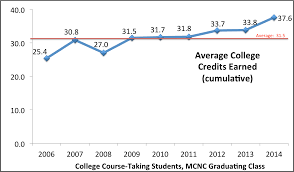 Mcnc College Credits