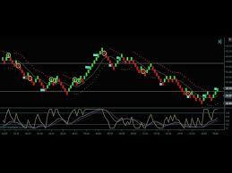 Renko Chart Trading British Pound Futures Day Trading Youtube