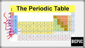 Class 11/I PUC Chemistry s-block elements introduction -01 - YouTube