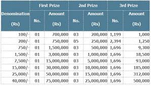 What Denomination Am I Chart Denominations Prizes National Savings