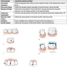Manual Charting In Dentistry Introduction To Charting Tooth Surfaces M Mesial D