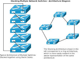 how stacking multiple network switches helps to build a more architecture diagram stacking multiple