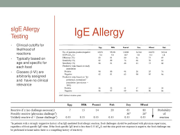 Allergy Blood Test Results Chart Allergy Testing And Other Hocus Pocus Ppt Download