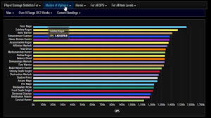 Wow Legion Dps Charts Wow Legion Highest Dps Classes In Tomb Of Sargeras 7 2 5