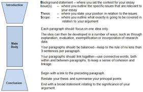 structure for essay ielts writing lesson peer structure argument  essay writing english for uni all parts of essay