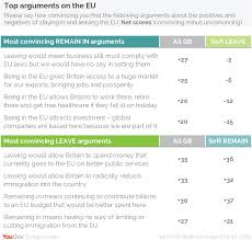 yougov analysis eu referendum the state of public opinion arguments