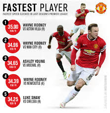 (photo by clive brunskill/getty images). Manchester United News Red Devils Captain Wayne Rooney Named As Their Fastest Player Of The Season Metro News