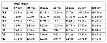 Photography Depth Of Field Chart Hyperfocal Distance Depth Of Field Depth Of Field