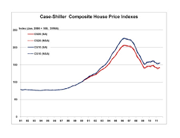 Further Improvement In Case Shiller House Price Index In