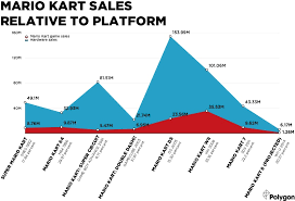 Mario Kart 8 Will Likely Be The Worst Selling Game In