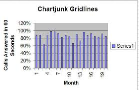 Chart Clutter Chart Junk Confusing Charts Cause Bad Decisions