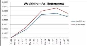 Betterment Growth Chart What Are The Average Annual Returns For Betterment Customers