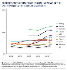 In Charts Six Trends Which Will Define Media In 2019