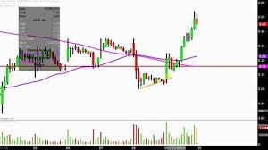 Acb Stock Chart